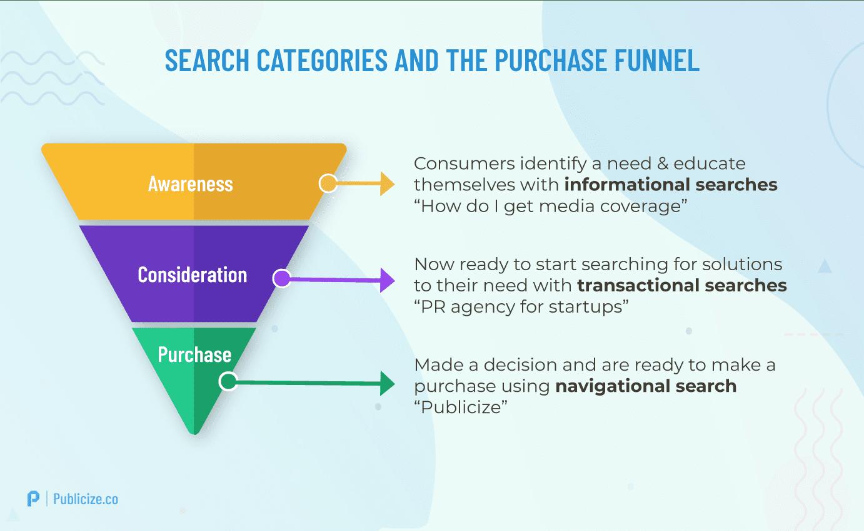 intenti di ricerca e customer journey