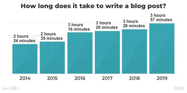 quanto tempo per scrivere un blog